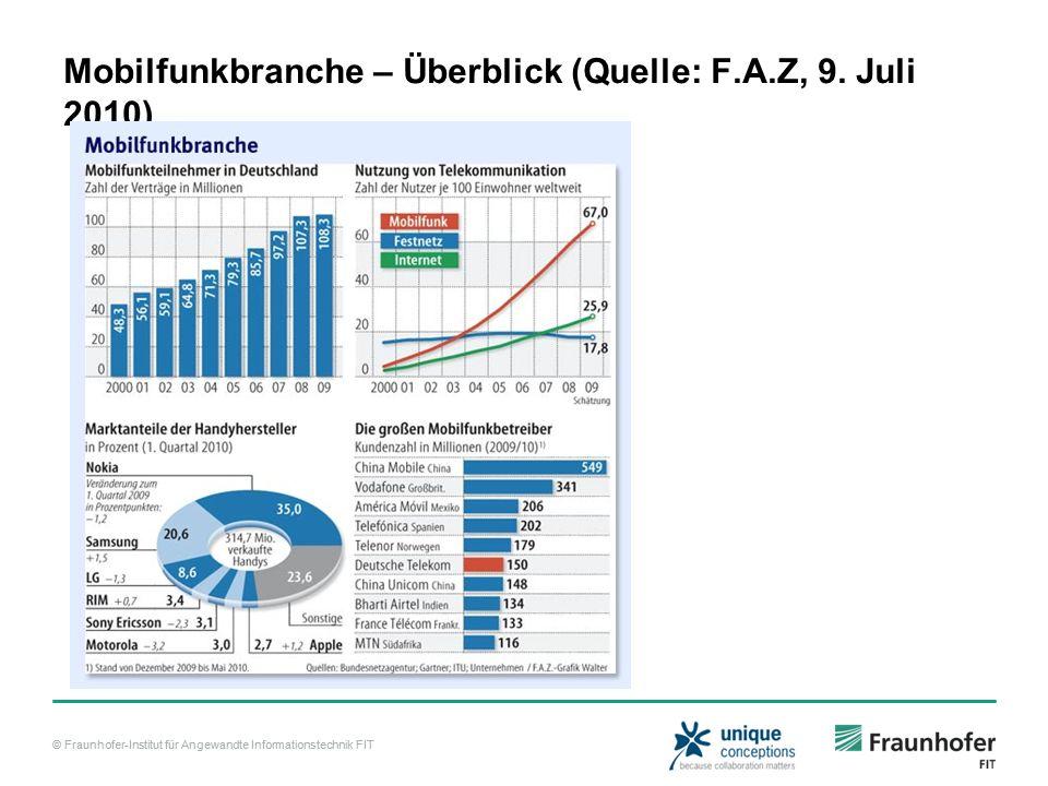 © Fraunhofer-Institut für Angewandte Informationstechnik FIT Mobilfunkbranche – Überblick (Quelle: F.A.Z, 9.