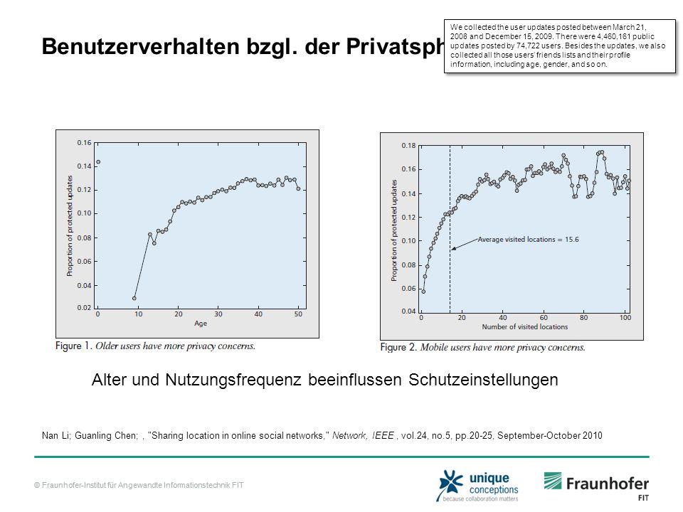 © Fraunhofer-Institut für Angewandte Informationstechnik FIT Benutzerverhalten bzgl.