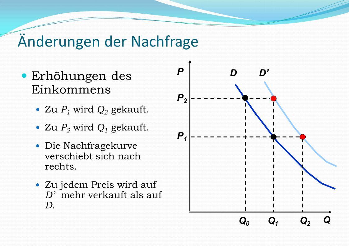 D P Q Q1Q1 P2P2 Q0Q0 P1P1 D Q2Q2 Änderungen der Nachfrage Erhöhungen des Einkommens Zu P 1 wird Q 2 gekauft. Zu P 2 wird Q 1 gekauft. Die Nachfragekur