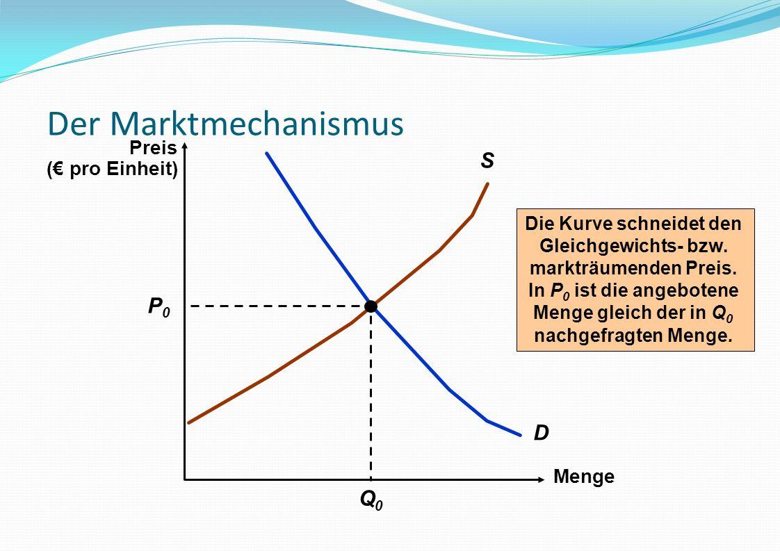 Der Marktmechanismus Menge D S Die Kurve schneidet den Gleichgewichts- bzw. markträumenden Preis. In P 0 ist die angebotene Menge gleich der in Q 0 na