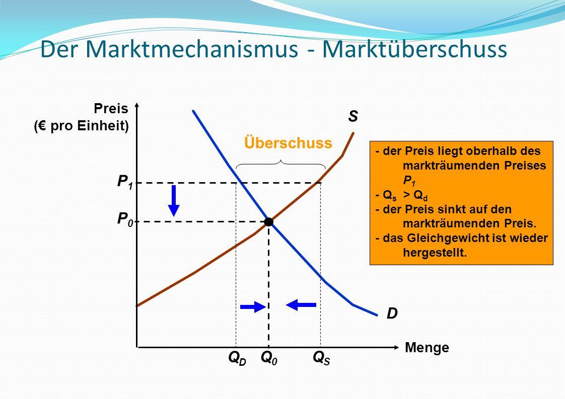 Der Marktmechanismus - Marktüberschuss Menge D S P0P0 Q0Q0 - der Preis liegt oberhalb des markträumenden Preises P 1 - Q s > Q d - der Preis sinkt auf