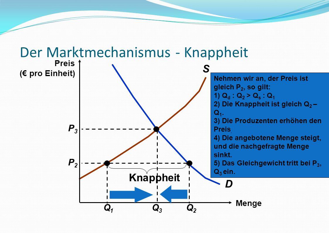Der Marktmechanismus - Knappheit D S Q1Q1 Q2Q2 P2P2 Knappheit Menge Preis ( pro Einheit) Nehmen wir an, der Preis ist gleich P 2, so gilt: 1) Q d : Q