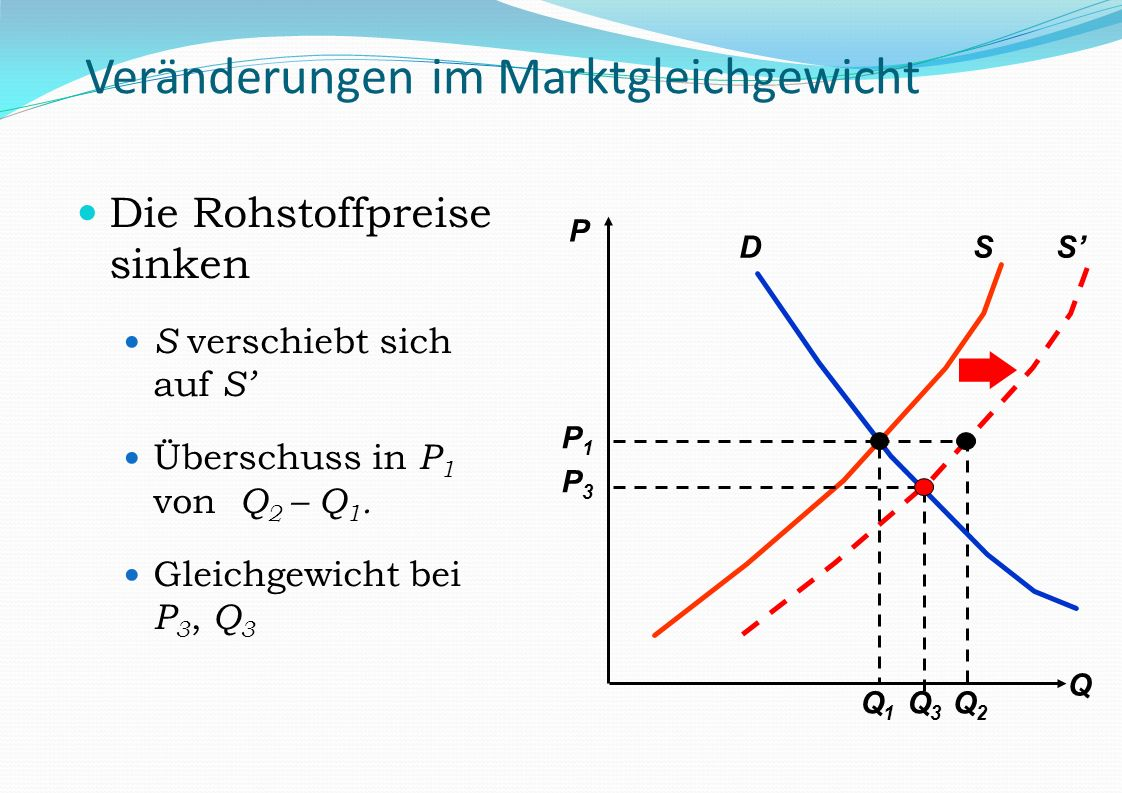 S Q2Q2 Veränderungen im Marktgleichgewicht Die Rohstoffpreise sinken S verschiebt sich auf S Überschuss in P 1 von Q 2 – Q 1. Gleichgewicht bei P 3, Q