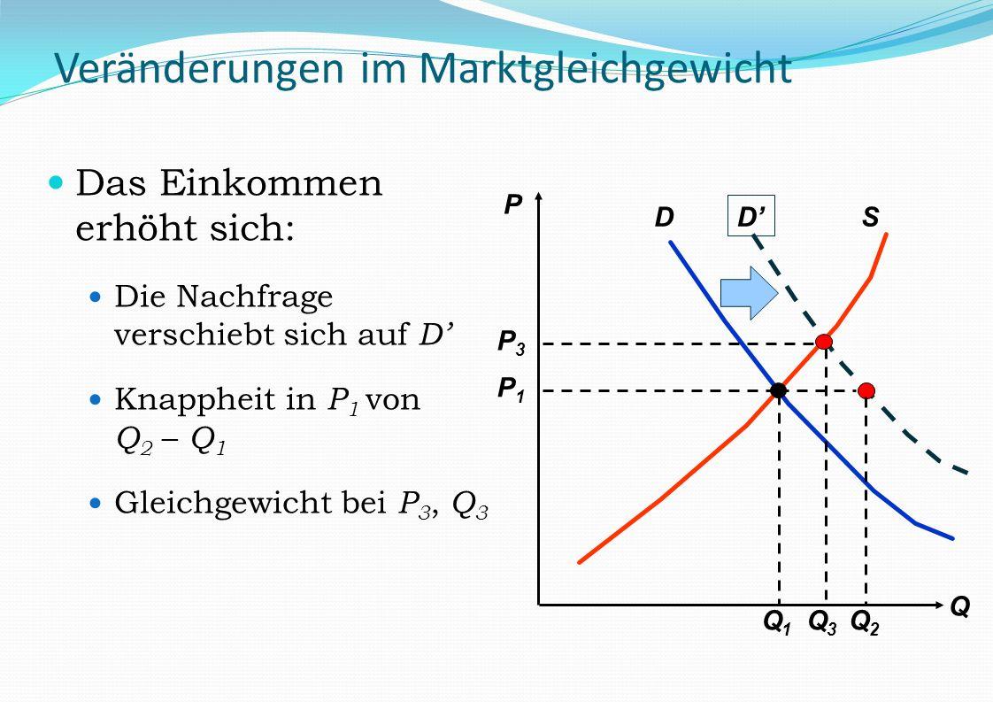 D SD Q3Q3 P3P3 Veränderungen im Marktgleichgewicht Das Einkommen erhöht sich: Die Nachfrage verschiebt sich auf D Knappheit in P 1 von Q 2 – Q 1 Gleic