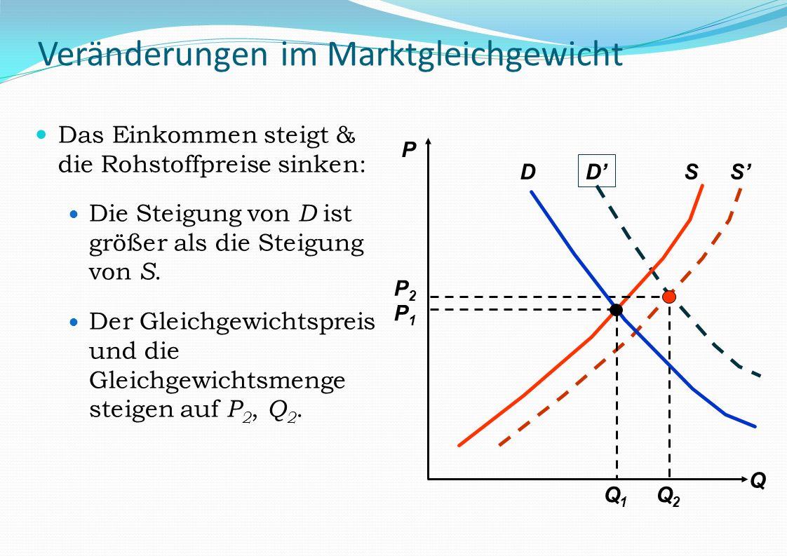 D S Veränderungen im Marktgleichgewicht Das Einkommen steigt & die Rohstoffpreise sinken: Die Steigung von D ist größer als die Steigung von S. Der Gl