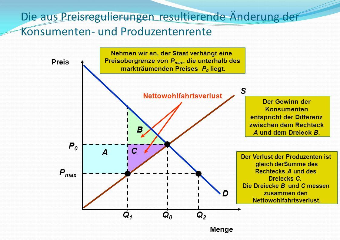 Der Verlust der Produzenten ist gleich derSumme des Rechtecks A und des Dreiecks C. Die Dreiecke B und C messen zusammen den Nettowohlfahrtsverlust. B