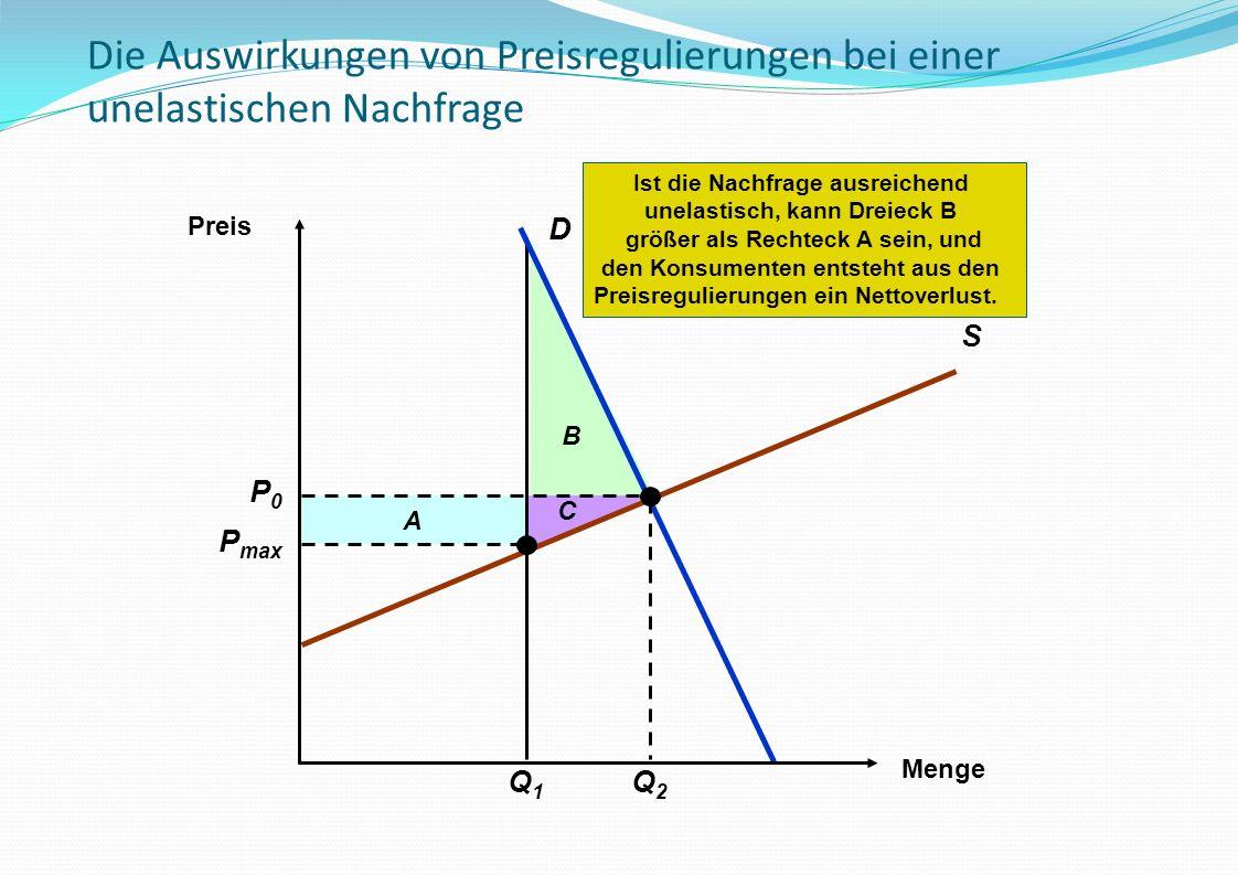 B A P max C Q1Q1 Ist die Nachfrage ausreichend unelastisch, kann Dreieck B größer als Rechteck A sein, und den Konsumenten entsteht aus den Preisregul