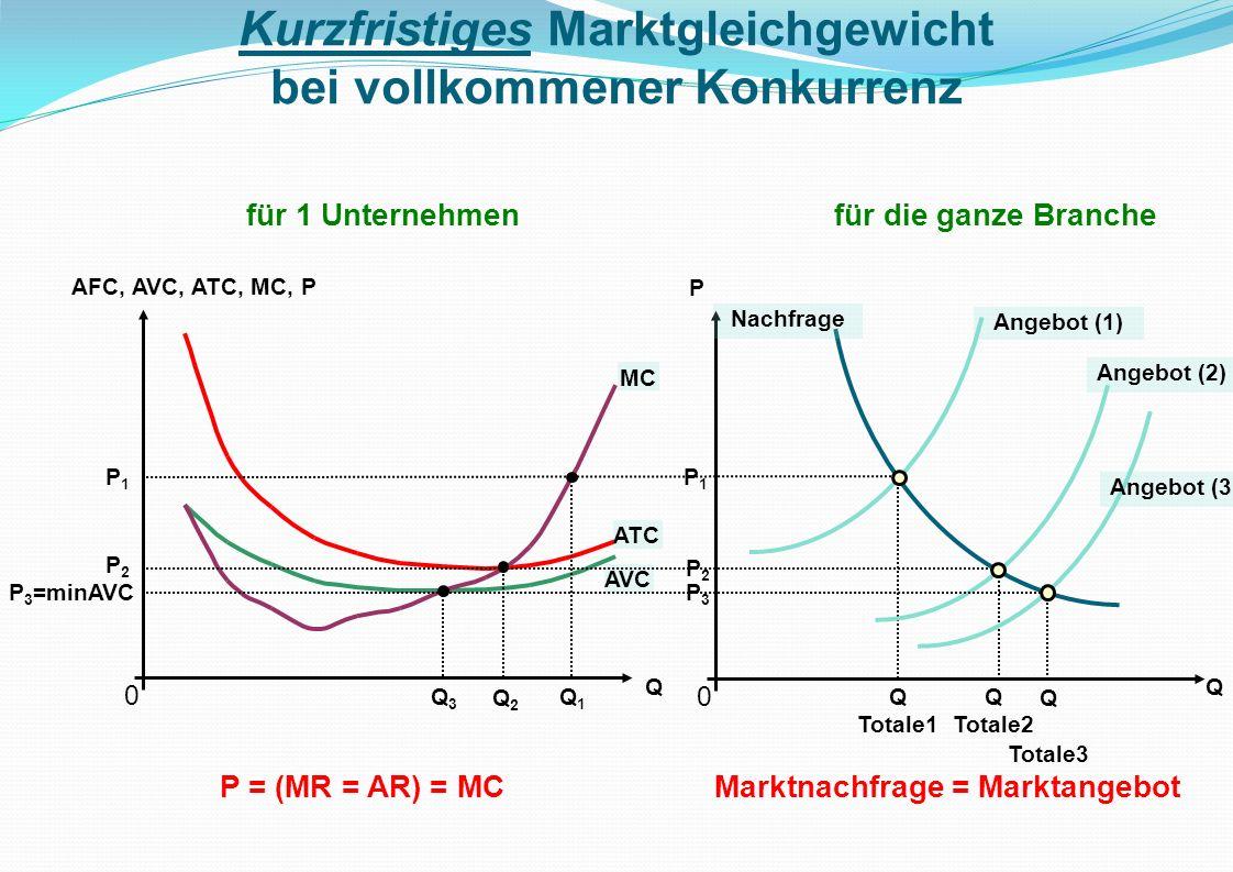 0 AFC, AVC, ATC, MC, P Q AVC ATC MC P2P2 Q2Q2 0 Q P Nachfrage Langfristiges Marktgleichgewicht bei vollkommener Konkurrenz für 1 Unternehmenfür die ganze Branche P = (MR = AR) = MC = minATC Der Gewinn ist null.