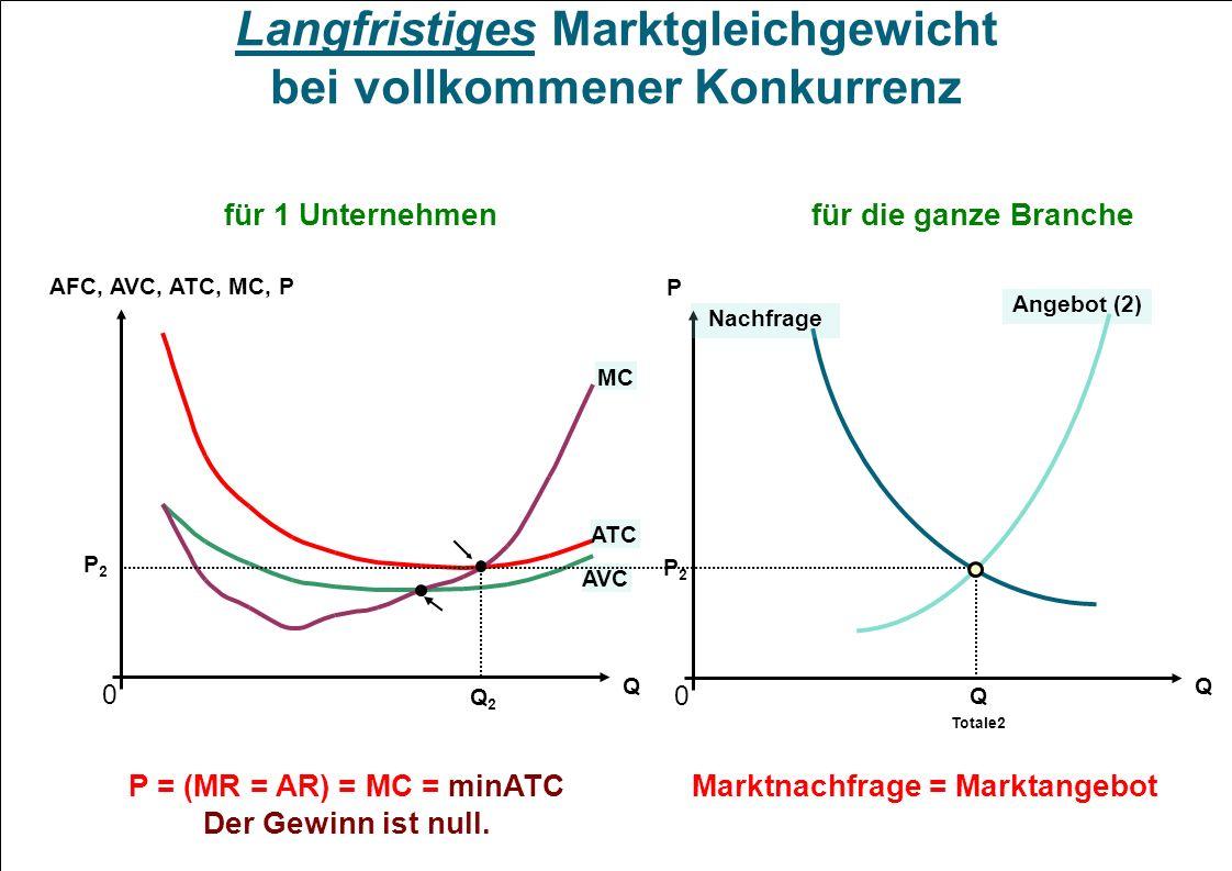 0 AFC, AVC, ATC, MC, P Q AVC ATC MC P2P2 Q2Q2 0 Q P Nachfrage Langfristiges Marktgleichgewicht bei vollkommener Konkurrenz für 1 Unternehmenfür die ga