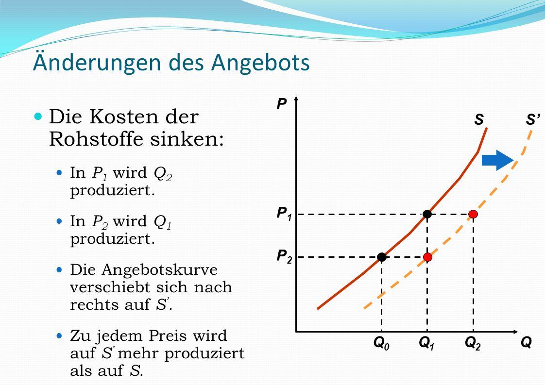 Änderungen des Angebots Die Kosten der Rohstoffe sinken: In P 1 wird Q 2 produziert. In P 2 wird Q 1 produziert. Die Angebotskurve verschiebt sich nac