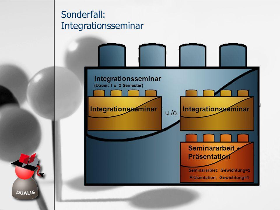 Seminararbeit + Präsentation Seminararbiet: Gewichtung=2 Integrationsseminar (Dauer: 1 o. 2 Semester) Integrationsseminar Präsentation: Gewichtung=1 S
