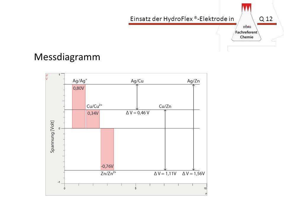 Einsatz der HydroFlex ®-Elektrode in Q 12 Messdiagramm