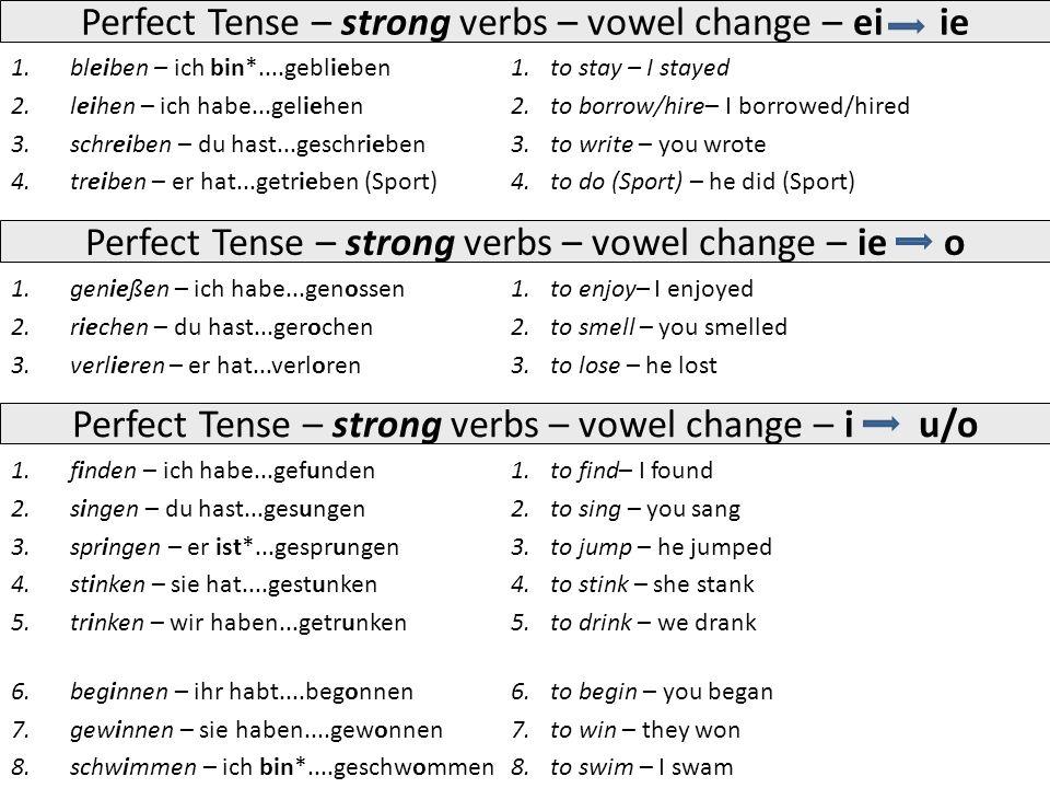 1.bleiben – ich bin*....geblieben 2.leihen – ich habe...geliehen 3.schreiben – du hast...geschrieben 4.treiben – er hat...getrieben (Sport) 1.to stay – I stayed 2.to borrow/hire– I borrowed/hired 3.to write – you wrote 4.to do (Sport) – he did (Sport) Perfect Tense – strong verbs – vowel change – ie o 1.genießen – ich habe...genossen 2.riechen – du hast...gerochen 3.verlieren – er hat...verloren 1.to enjoy– I enjoyed 2.to smell – you smelled 3.to lose – he lost Perfect Tense – strong verbs – vowel change – ei ie Perfect Tense – strong verbs – vowel change – i u/o 1.finden – ich habe...gefunden 2.singen – du hast...gesungen 3.springen – er ist*...gesprungen 4.stinken – sie hat....gestunken 5.trinken – wir haben...getrunken 6.beginnen – ihr habt....begonnen 7.gewinnen – sie haben....gewonnen 8.schwimmen – ich bin*....geschwommen 1.to find– I found 2.to sing – you sang 3.to jump – he jumped 4.to stink – she stank 5.to drink – we drank 6.to begin – you began 7.to win – they won 8.to swim – I swam