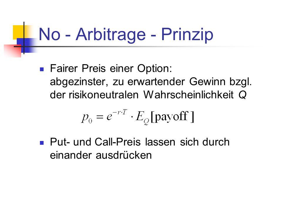 Fairer Preis einer Option: abgezinster, zu erwartender Gewinn bzgl. der risikoneutralen Wahrscheinlichkeit Q Put- und Call-Preis lassen sich durch ein
