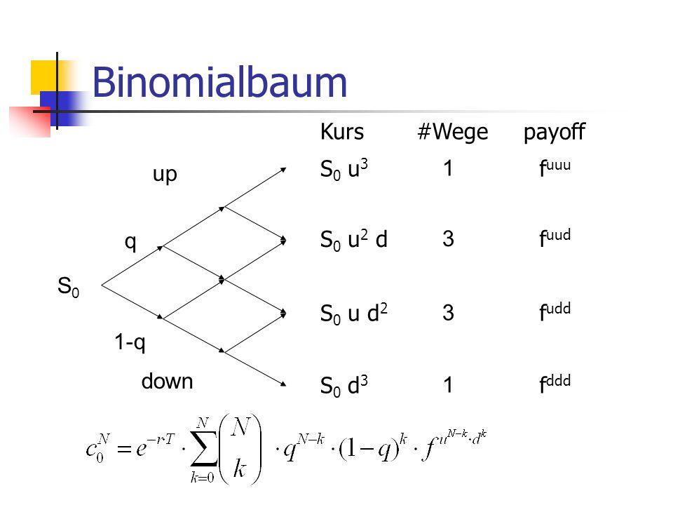 Binomialbaum up down 1 3 3 1 q 1-q S0S0 payoff f uuu f uud f udd f ddd #WegeKurs S 0 u 3 S 0 u 2 d S 0 u d 2 S 0 d 3