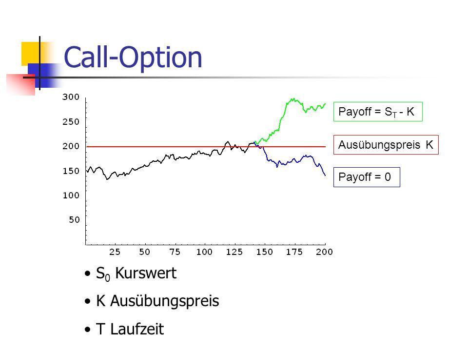 Call-Option S 0 Kurswert K Ausübungspreis T Laufzeit Ausübungspreis K Payoff = 0 Payoff = S T - K