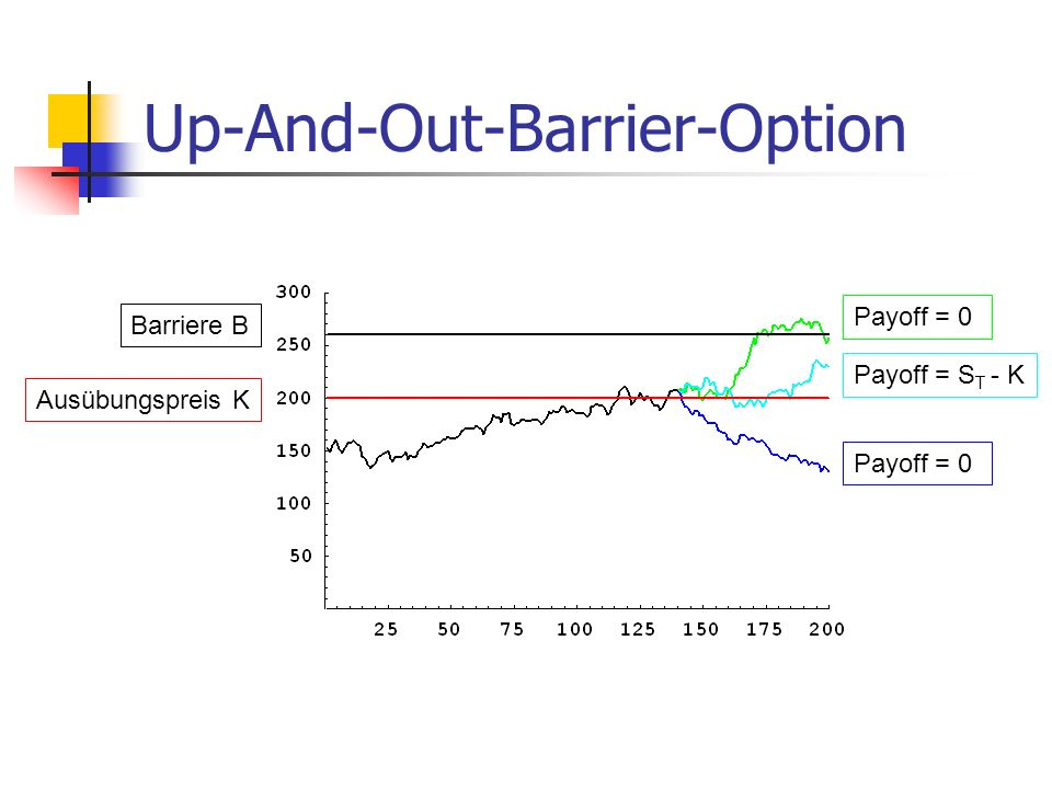 Ausübungspreis K Payoff = 0 Barriere B Up-And-Out-Barrier-Option Payoff = 0 Payoff = S T - K