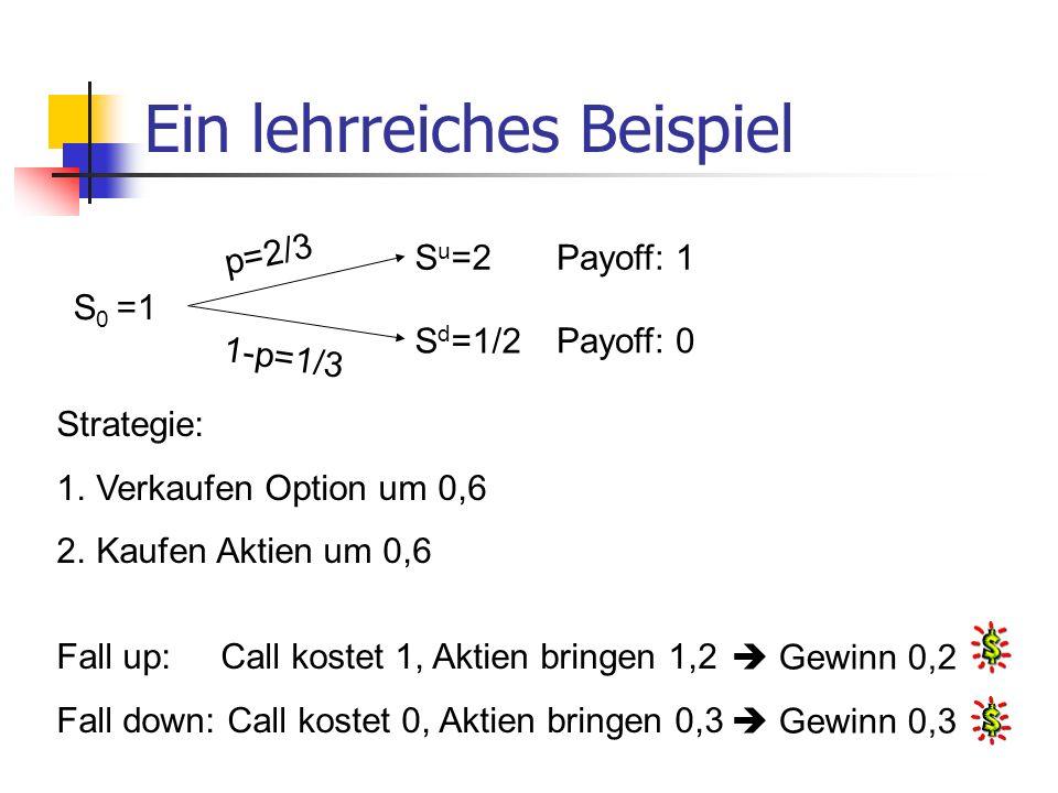 Strategie: 1.Verkaufen Option um 0,6 2.Kaufen Aktien um 0,6 Fall up: Call kostet 1, Aktien bringen 1,2 Fall down: Call kostet 0, Aktien bringen 0,3 Ei