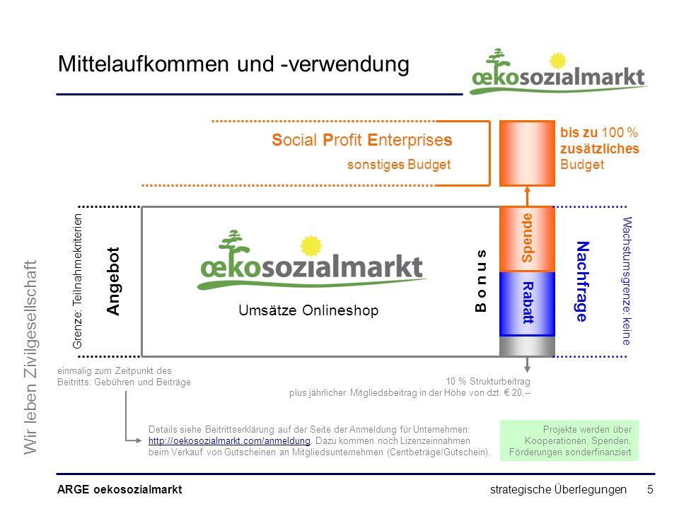 ARGE oekosozialmarkt Wir leben Zivilgesellschaft strategische Überlegungen 5 Mittelaufkommen und -verwendung Angebot Nachfrage B o n u s Rabatt Spende 10 % Strukturbeitrag plus jährlicher Mitgliedsbeitrag in der Höhe von dzt.