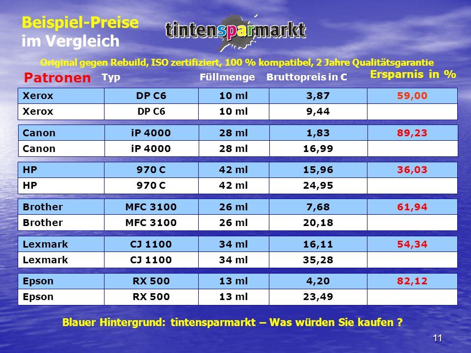 11 Xerox Typ DP C6 FüllmengeBruttopreis in Ersparnis in % 10 ml3,8759,00 Xerox DP C6 10 ml9,44 CanoniP 400028 ml1,8389,23 CanoniP 400028 ml16,99 HP970