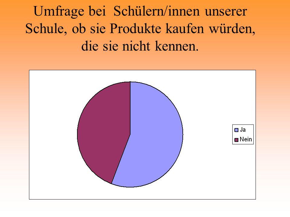 Ergebnis der Umfrage, welche Produkte unsere Schüler/innen kaufen würden