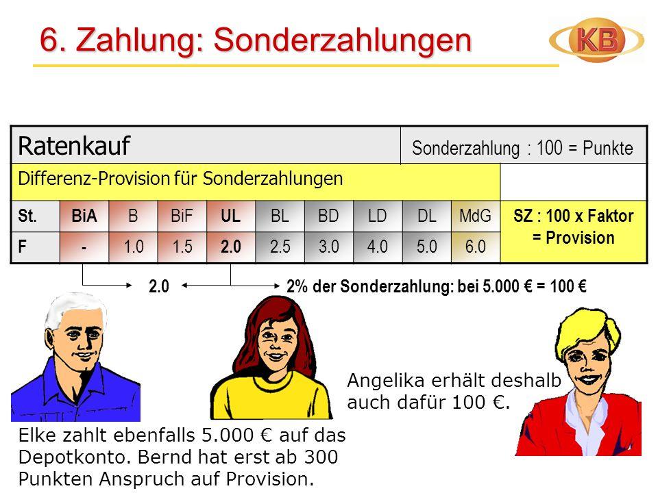 Ratenkauf Sonderzahlung : 100 = Punkte Differenz-Provision für Sonderzahlungen St.BiA BBiF UL BLBDLDDLMdG SZ : 100 x Faktor = Provision F- 1.01.5 2.0