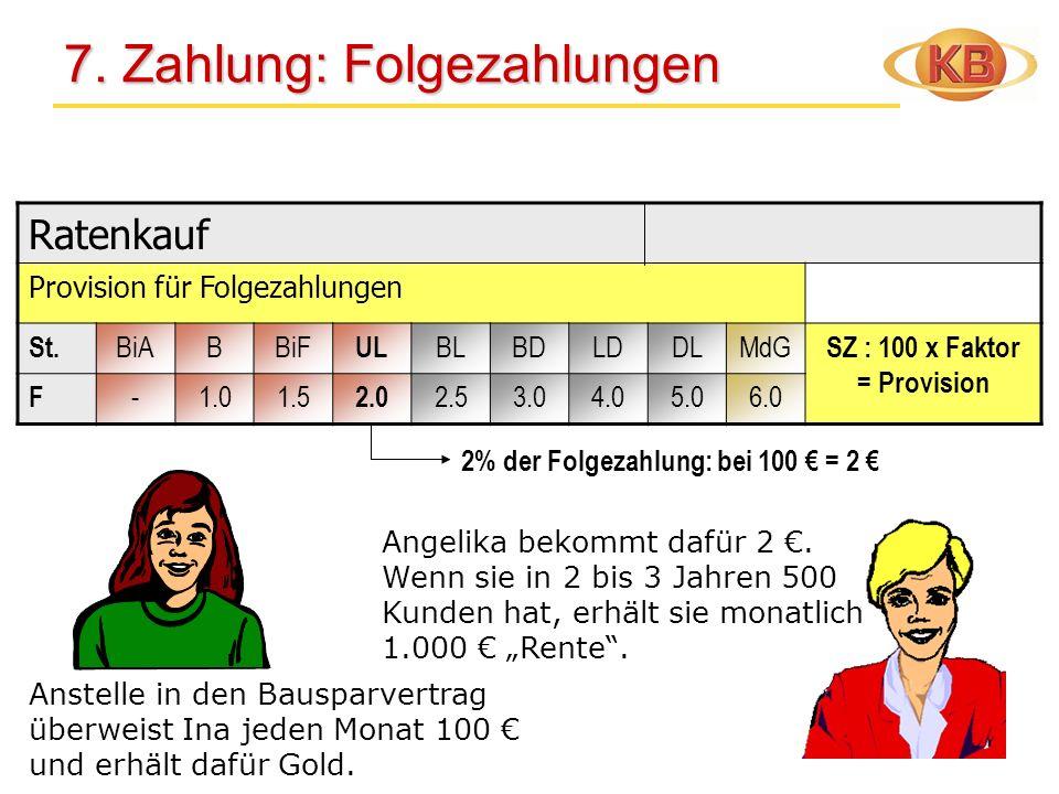 Ratenkauf Provision für Folgezahlungen St. BiABBiF UL BLBDLDDLMdG SZ : 100 x Faktor = Provision F -1.01.5 2.0 2.53.04.05.06.0 7. Zahlung: Folgezahlung