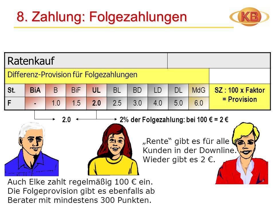 Ratenkauf Differenz-Provision für Folgezahlungen St.BiA BBiF UL BLBDLDDLMdG SZ : 100 x Faktor = Provision F- 1.01.5 2.0 2.53.04.05.06.0 8. Zahlung: Fo