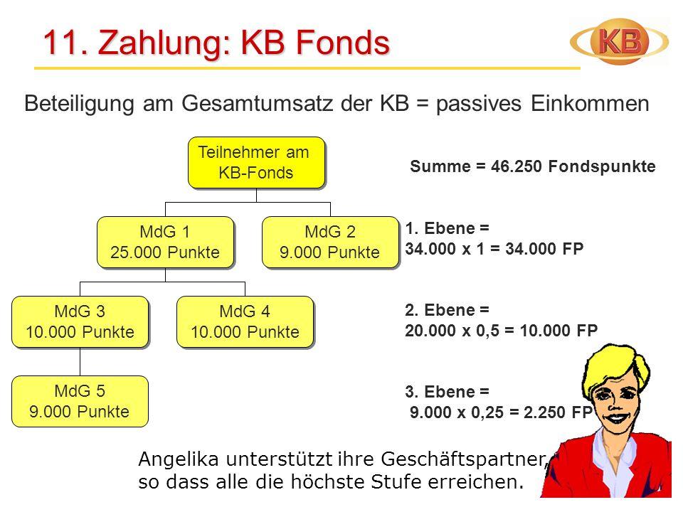11. Zahlung: KB Fonds 11. Zahlung: KB Fonds Teilnehmer am KB-Fonds Teilnehmer am KB-Fonds MdG 2 9.000 Punkte MdG 2 9.000 Punkte MdG 3 10.000 Punkte Md