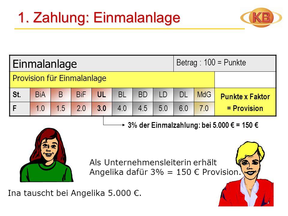 Einmalanlage Betrag : 100 = Punkte Provision für Einmalanlage St. BiABBiF UL BLBDLDDLMdG Punkte x Faktor = Provision F 1.01.52.0 3.0 4.04.55.06.07.0 1