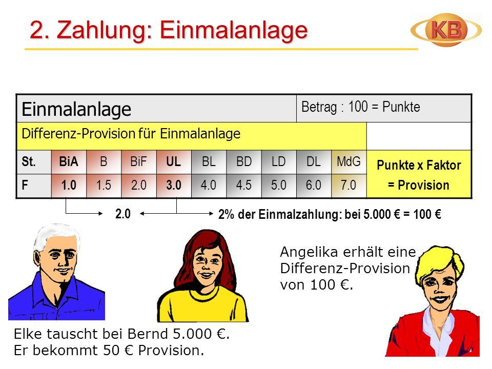 Einmalanlage Betrag : 100 = Punkte Differenz-Provision für Einmalanlage St.BiA BBiF UL BLBDLDDLMdG Punkte x Faktor = Provision F1.0 1.52.0 3.0 4.04.55