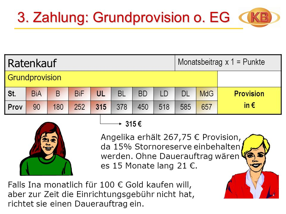 3. Zahlung: Grundprovision o. EG 3. Zahlung: Grundprovision o. EG Ratenkauf Monatsbeitrag x 1 = Punkte Grundprovision St. BiABBiF UL BLBDLDDLMdG Provi