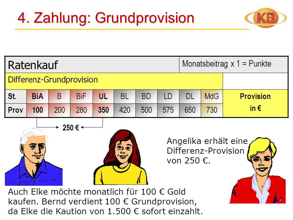 4. Zahlung: Grundprovision 4. Zahlung: Grundprovision Ratenkauf Monatsbeitrag x 1 = Punkte Differenz-Grundprovision St.BiA BBiF UL BLBDLDDLMdG Provisi