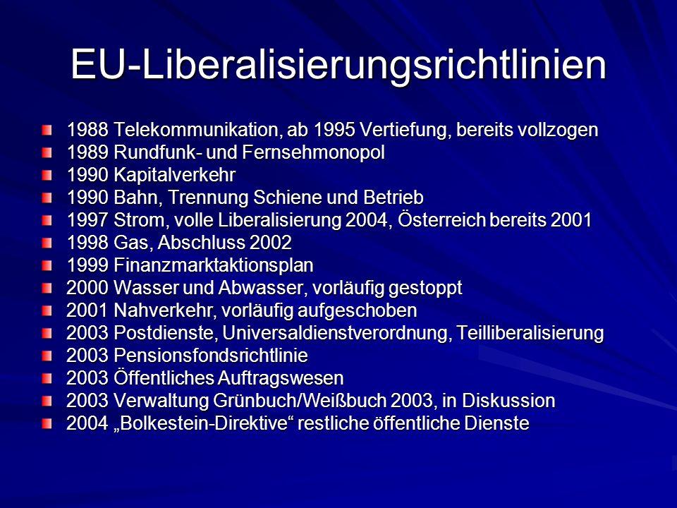 EU-Liberalisierungsrichtlinien 1988 Telekommunikation, ab 1995 Vertiefung, bereits vollzogen 1989 Rundfunk- und Fernsehmonopol 1990 Kapitalverkehr 199