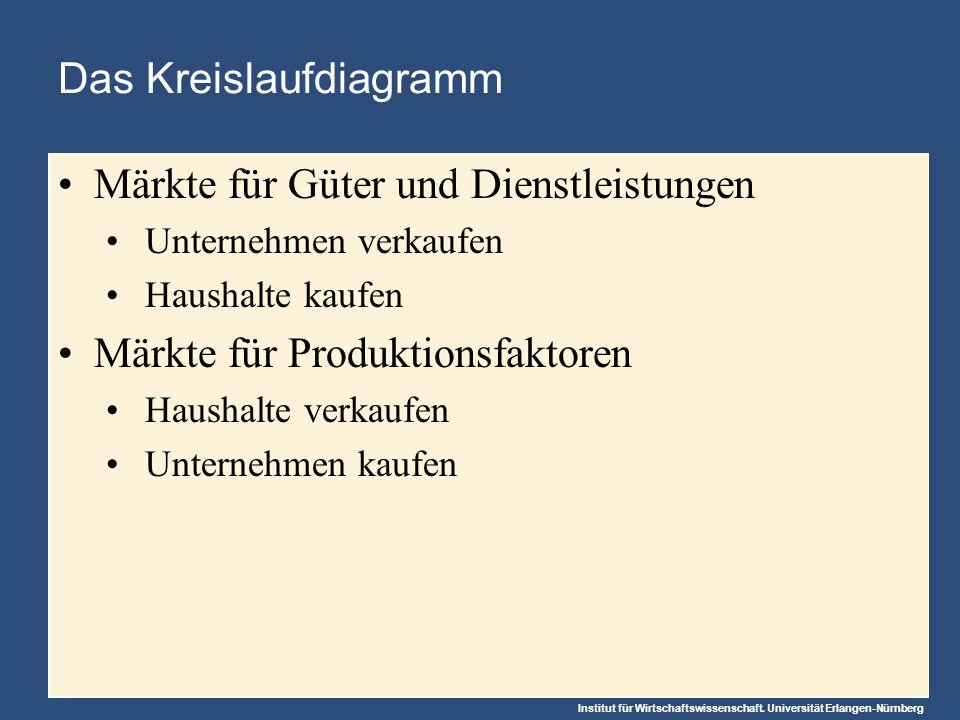 Abbildung 1 Das Kreislaufdiagramm Ausgaben Güter- käufe Einnahmen Güter- verkäufe Arbeit, Boden, Kapital Einkommen = In-/Output- ströme = Geldströme Produktions- faktoren Löhne, Mieten und Pacht, Gewinne FIRMEN HAUSHALTE Gütermärkte - Firmen verkaufen - Haushalte kaufen Faktormärkte - Haushalte verkaufen - Firmen kaufen - produzieren und verkaufen Güter - verwenden Prod.- Faktoren - kaufen und kon- sumieren Güter -V erkaufen Faktor- dienste