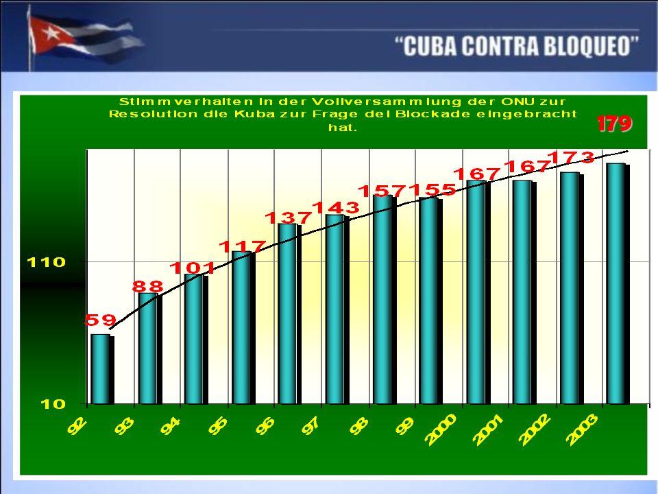 Kuba hat keinen Zugang zu internationalen Finanzinstitutionen Während der letzten 45 Jahre wurde uns von diesen Institutionen nicht ein einziger Kredit gewährt.