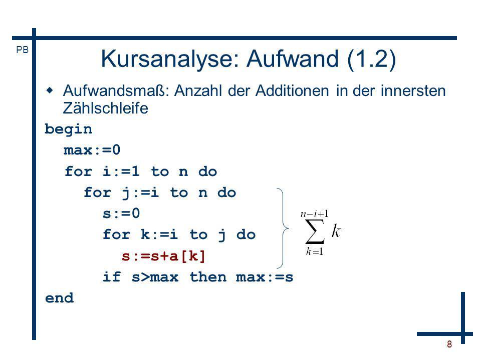 PB 9 Kursanalyse: Aufwand (1.3) Aufwandsmaß: Anzahl der Additionen in der innersten Zählschleife begin max:=0 for i:=1 to n do for j:=i to n do s:=0 for k:=i to j do s:=s+a[k] if s>max then max:=s end