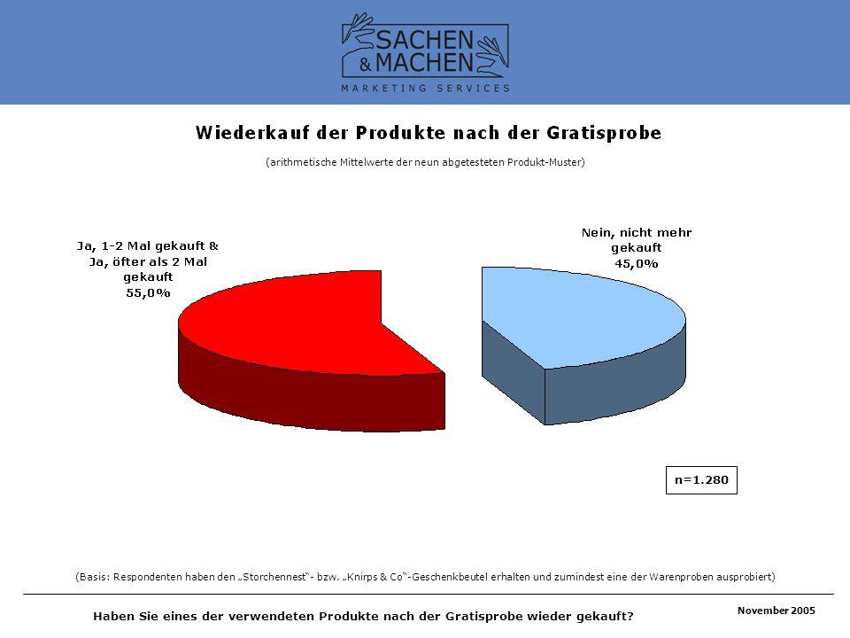 November 2005 Haben Sie eines der verwendeten Produkte nach der Gratisprobe wieder gekauft? (Basis: Respondenten haben den Storchennest- bzw. Knirps &
