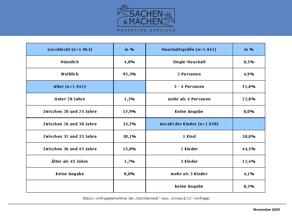 November 2005 (Basis: Umfrageteilnehmer der Storchennest- bzw. Knirps & Co-Umfrage)