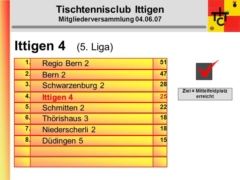 Tischtennisclub Ittigen Mitgliederversammlung 04.06.07 Ittigen 3 BilanzSiege in % Max-Peter23:0874,2% Gerhard20:1458,8% Beat Franz09:2526,5% Doppel04: