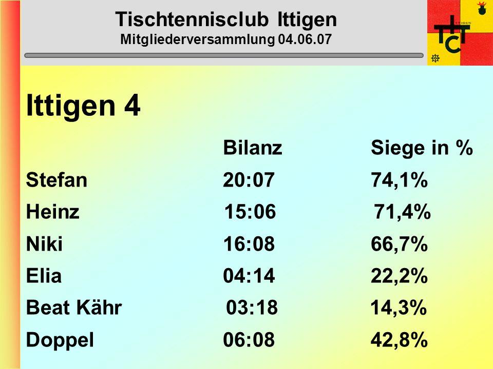 Tischtennisclub Ittigen Mitgliederversammlung 04.06.07 Ittigen 4 (5. Liga) 1. Regio Bern 2 51 2. Bern 2 47 3. Schwarzenburg 2 28 4. Ittigen 4 25 5. Sc