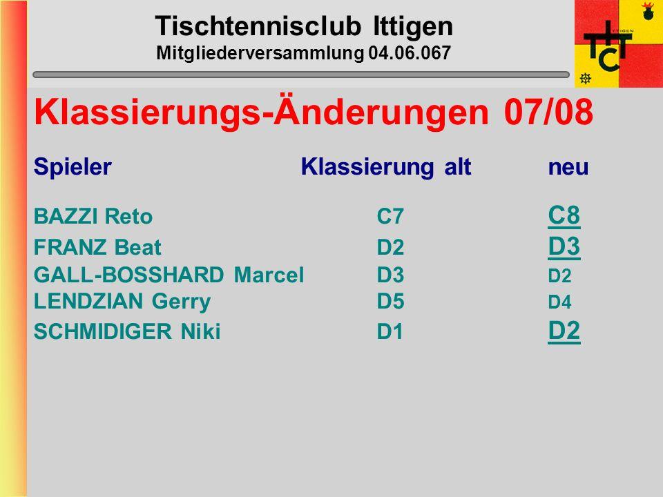 Tischtennisclub Ittigen Mitgliederversammlung 04.06.067 MVP wertvollste/r Spieler/in 16) Laila Zürcher (0 Punkte) 16) Marcel Gall-Bosshard (0) 16) Tan