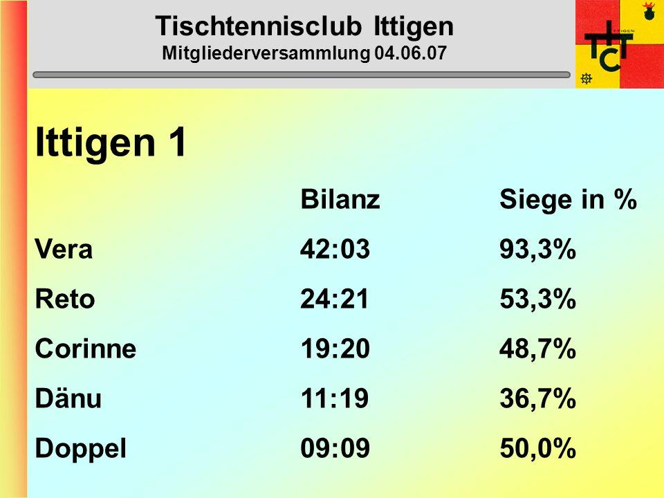 Tischtennisclub Ittigen Mitgliederversammlung 04.06.07 Ittigen 1 (2. Liga) 1. Burgdorf 3 54 2. Thun 2 51 3. Zweisimmen-Gstaad 1 44 4. Ittigen 2 42 5.