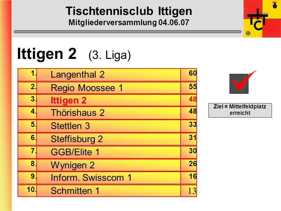 Tischtennisclub Ittigen Mitgliederversammlung 04.06.07 Varia Vera wird nächste Saison beim TTC Aarberg NLA-Damen spielen.
