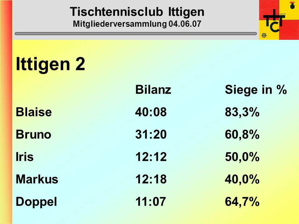 Tischtennisclub Ittigen Mitgliederversammlung 04.06.067 MVP wertvollste/r Spieler/in 16) Laila Zürcher (0 Punkte) 16) Marcel Gall-Bosshard (0) 16) Tanja Kümmelberg (0) 15) Beat Kähr (3) 14) Elia Limarzo (4,5) 13) Beat Franz (10,5) 12) Iris Luder (12) 12) Markus Haymoz (12) 11) Dänu Luder (14) 10) Heinz Schmid (16,5) 9) Niki Schmidiger (18) 8) Gerry Lendzian (21) 7) Stefu Rubi (22) 6) Cöru Ulrich (23,5) 5) Max-PeterMenzel(24,5) 4) Reto Bazzi (25) 3) Bruni Muhment.