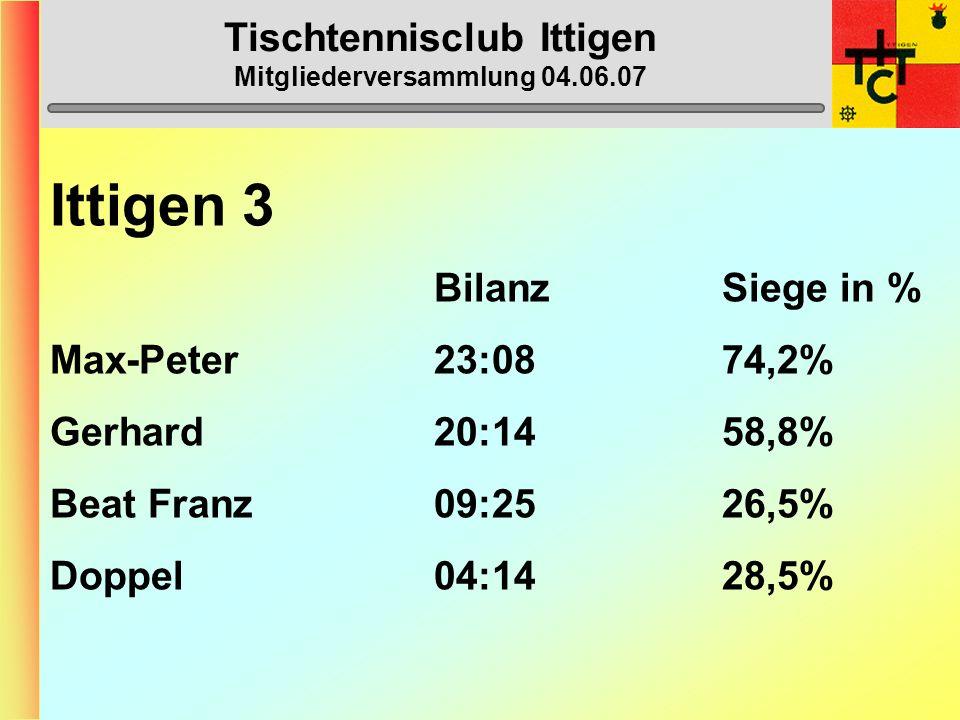 Tischtennisclub Ittigen Mitgliederversammlung 04.06.07 Ittigen 3 BilanzSiege in % Max-Peter23:0874,2% Gerhard20:1458,8% Beat Franz09:2526,5% Doppel04:1428,5%