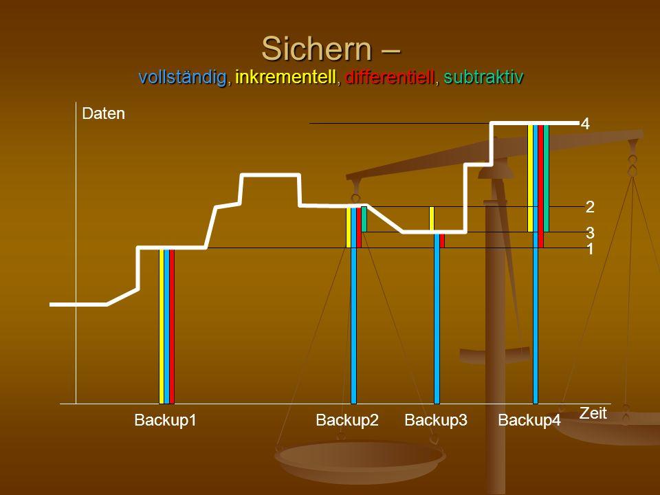 Sichern – vollständig, inkrementell, differentiell, subtraktiv Zeit Daten Backup1Backup2Backup3Backup4 1 4 1 2 3