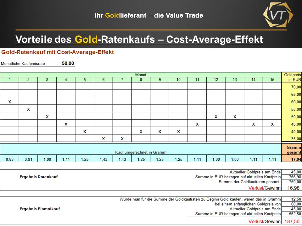 Ihr Goldlieferant – die Value Trade Vorteile des Gold-Ratenkaufs – Cost-Average-Effekt