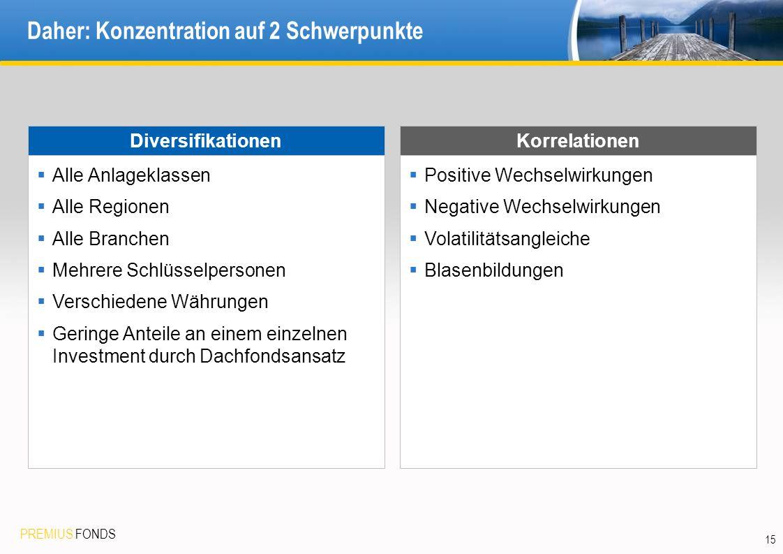 PREMIUS FONDS 15 Daher: Konzentration auf 2 Schwerpunkte DiversifikationenKorrelationen Alle Anlageklassen Alle Regionen Alle Branchen Mehrere Schlüss