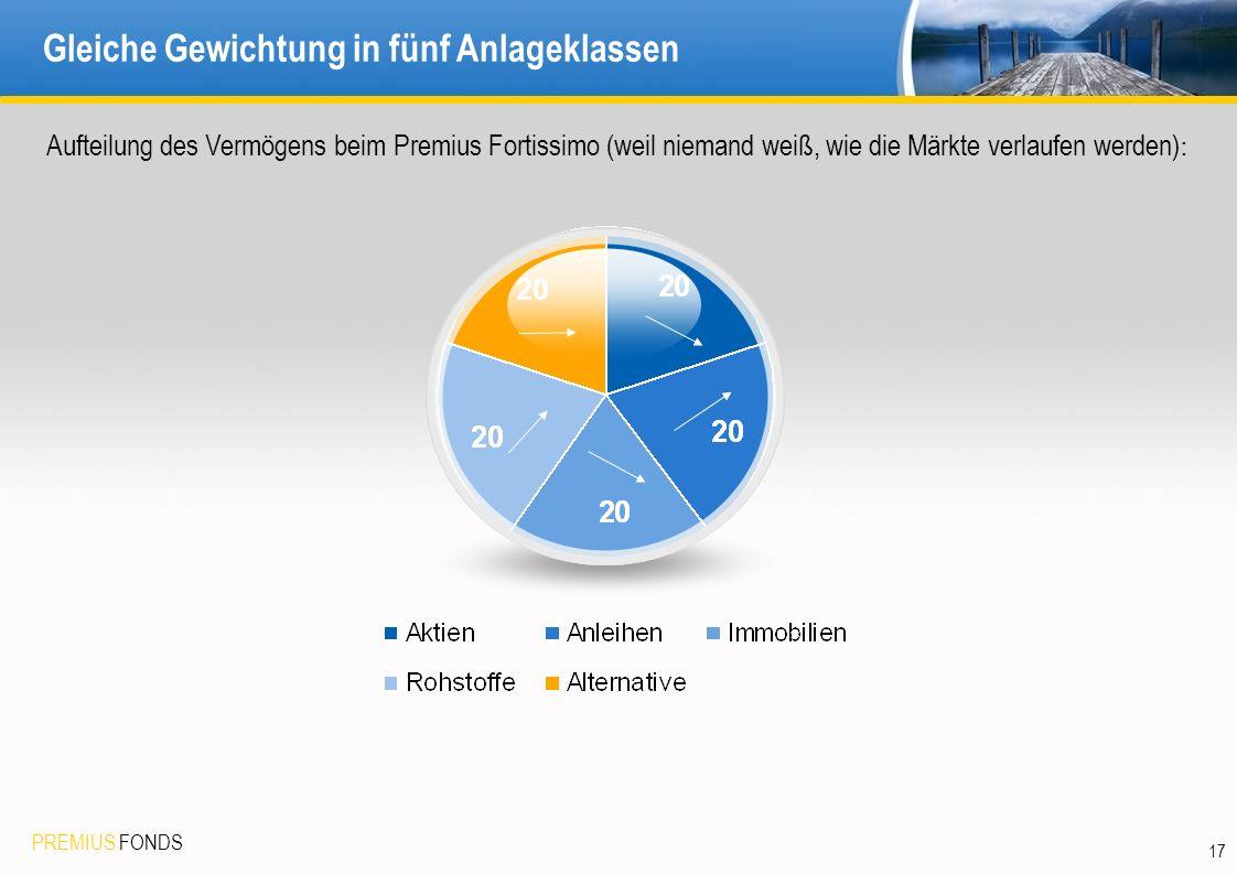 PREMIUS FONDS 17 Gleiche Gewichtung in fünf Anlageklassen Aufteilung des Vermögens beim Premius Fortissimo (weil niemand weiß, wie die Märkte verlaufe